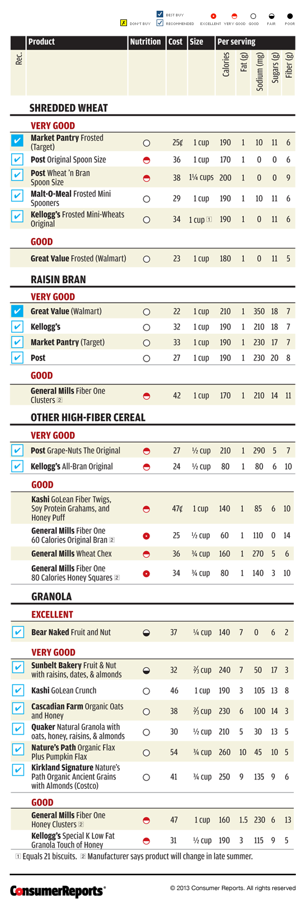 Consumer Reports_9-13_cereal_ratings_chart.png