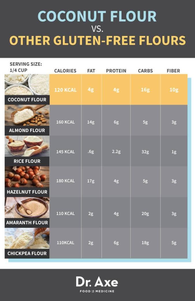 Coconut-Flour-vs.-Gluten-Free-Flour.jpg